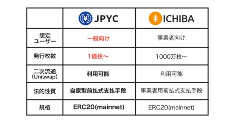 ICBもJPYCも日本円・BTC・ETHで購入可能