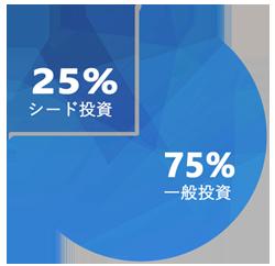 投資額の25%を、大きな投資倍率を目指すシード投資に充当