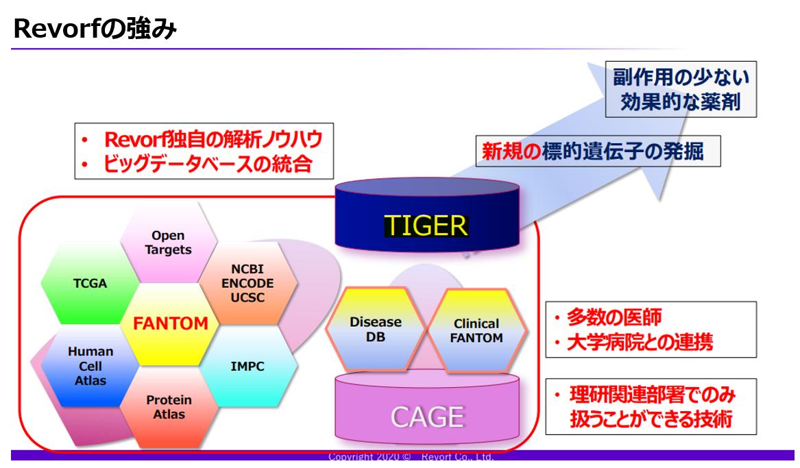 遺伝子解析プログラム「TIGER」を軸に大学病院や医師と連携し、治療法の見つかっていない疾患にアクセス