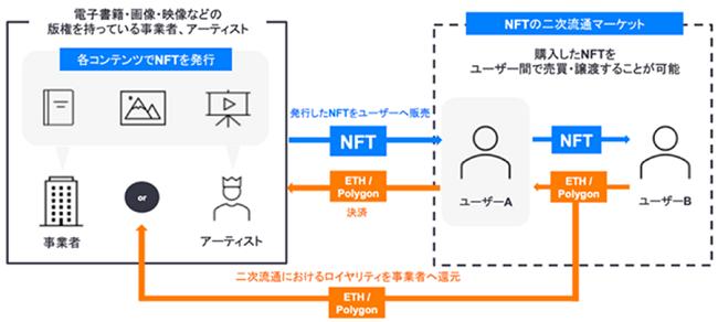 「nanakusa」の売買プラットフォームイメージ